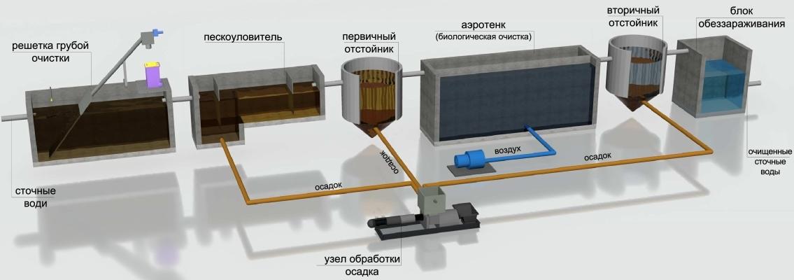 Схема очистных сооружений бытовых стоков